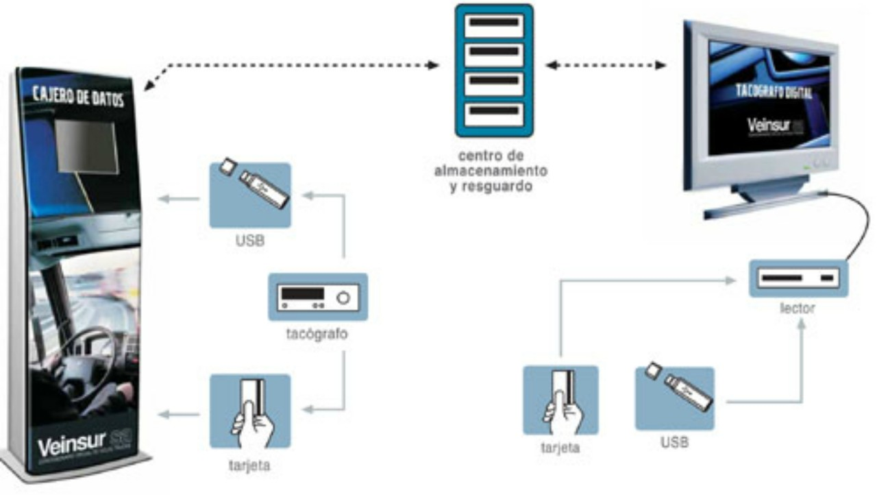 Descarga de datos tacografo